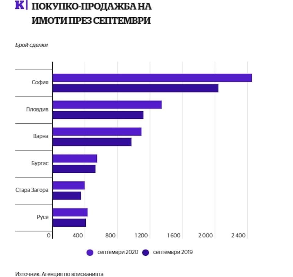 Статия в Capital.bg: Ръст от 13% в покупките на имоти през септември2 - Stonehard