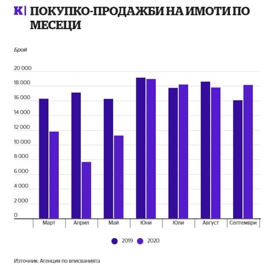 Статия в Capital.bg: Ръст от 13% в покупките на имоти през септември3 - Stonehard